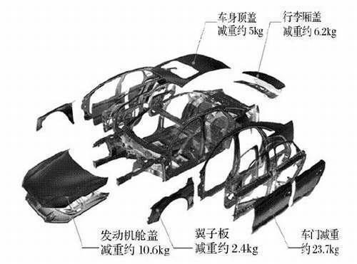 汽车铝板厂家产品制造新工艺及高端装备 -第2张