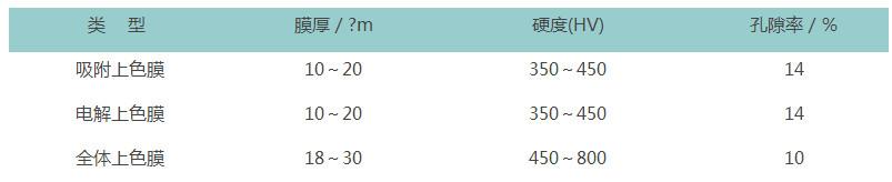三类铝板及铝板合金染色方法的优劣对比 -第4张